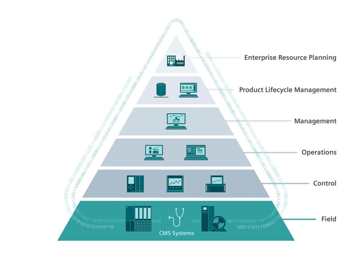 Разбираемся с основными ИТ-системами на производстве