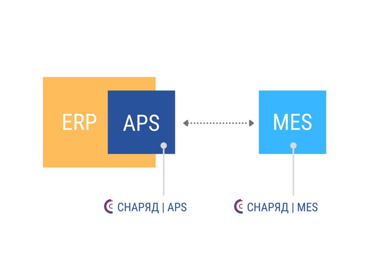 Три уровня планирования производства на предприятии